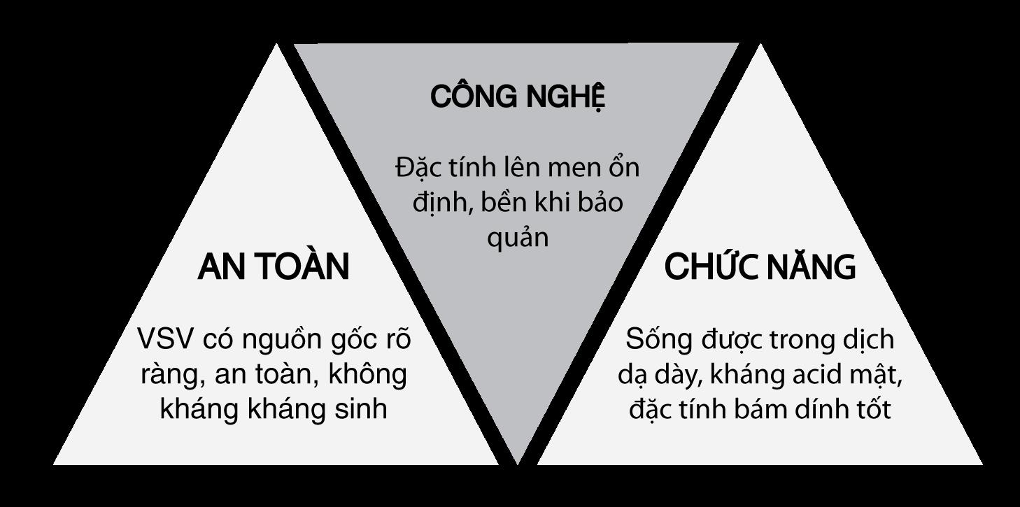 hieu-qua-chan-nuoi-va-chat-luong-che-pham