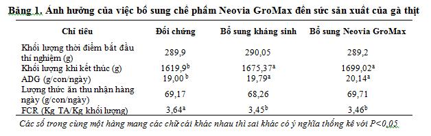 anh-huong-cua-probiotic-bacillusdang-bao-tu-chiu-nhiet-den-nang-suat-vi-khuan-va-hinh-thai-vi-the-bieu-mo-duong-ruot-ga-thit-long-mau